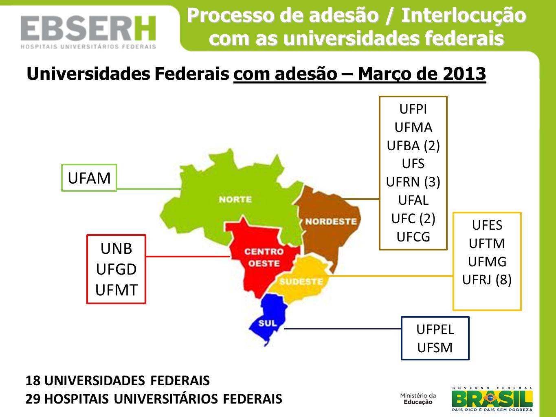 Processo de adesão / Interlocução com as universidades federais UFPE UFPB UNIFESP UNIRIO UFF UFU UFJF FURG UFSC UFPR UFG UFMS 13 UNIVERSIDADES FEDERAIS 19 HOSPITAIS UNIVERSITÁRIOS FEDERAIS UFPA Universidades Federais que não aderiram