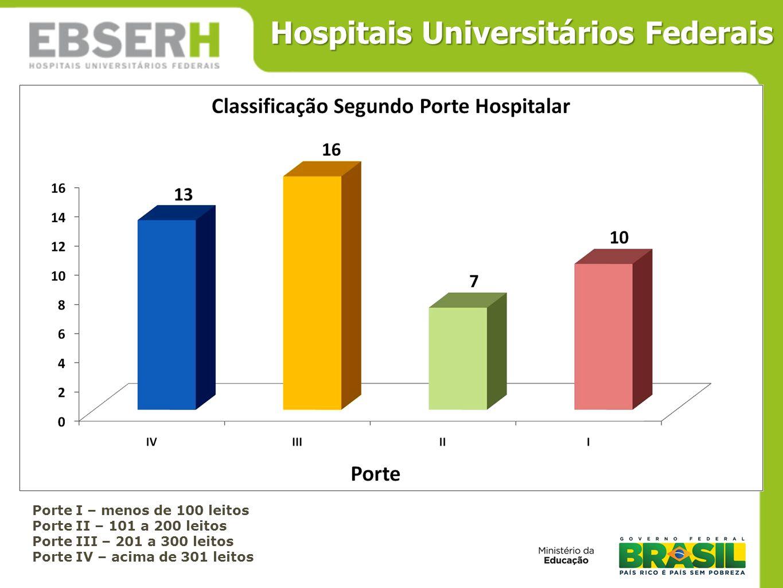 Porte I – menos de 100 leitos Porte II – 101 a 200 leitos Porte III – 201 a 300 leitos Porte IV – acima de 301 leitos Hospitais Universitários Federai