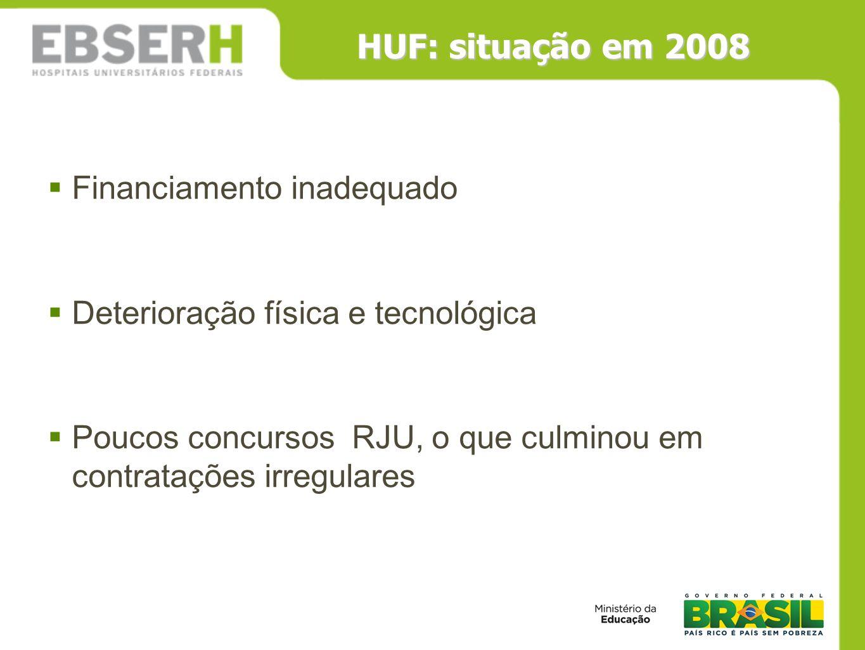 HUF: situação em 2008 Financiamento inadequado Deterioração física e tecnológica Poucos concursos RJU, o que culminou em contratações irregulares