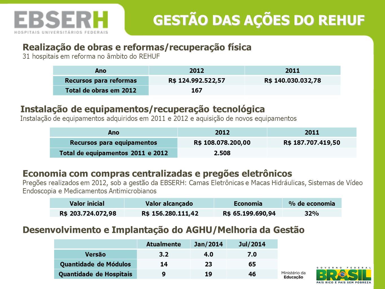 Economia com compras centralizadas e pregões eletrônicos Pregões realizados em 2012, sob a gestão da EBSERH: Camas Eletrônicas e Macas Hidráulicas, Si