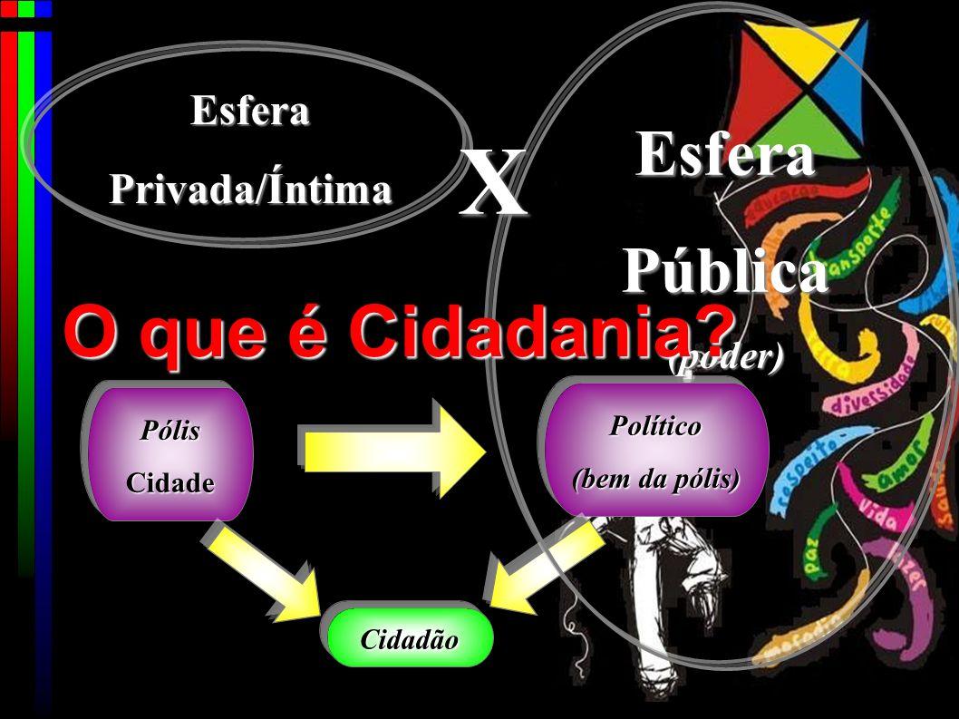 PólisCidade Político (bem da pólis) Cidadão EsferaPública(poder) O que é Cidadania.