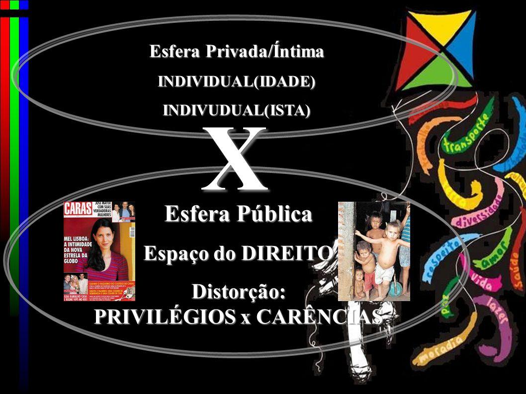 Esfera Pública Espaço do DIREITO Distorção: PRIVILÉGIOS x CARÊNCIAS Esfera Privada/Íntima INDIVIDUAL(IDADE)INDIVUDUAL(ISTA) X