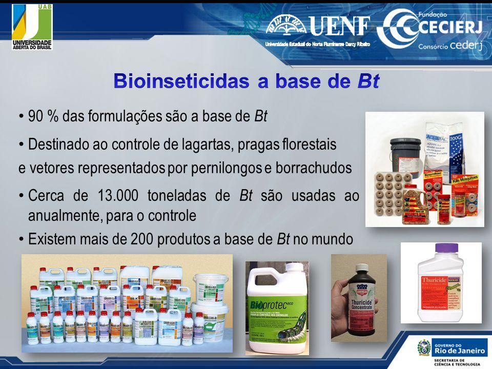 90 % das formulações são a base de Bt Destinado ao controle de lagartas, pragas florestais e vetores representados por pernilongos e borrachudos Cerca