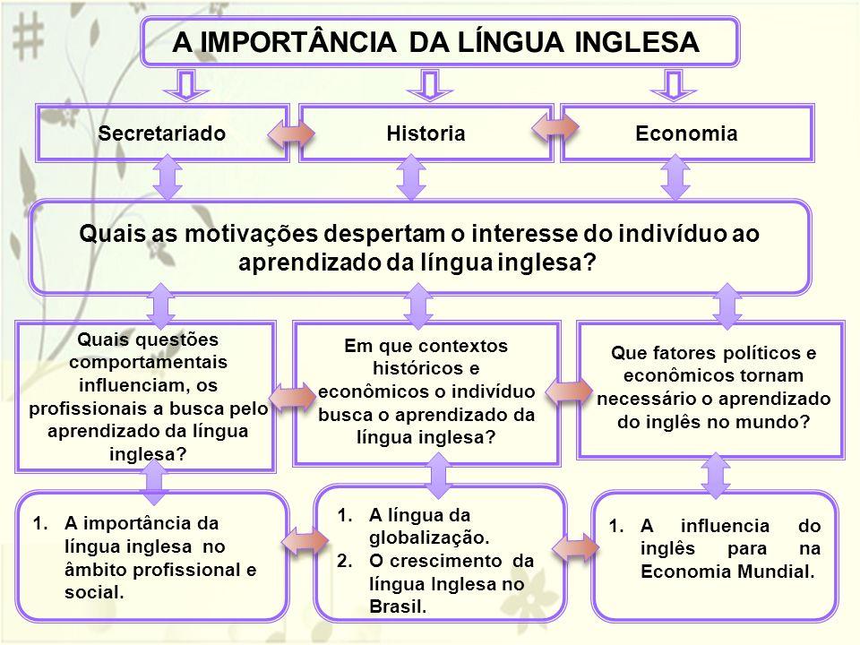 A IMPORTÂNCIA DA LÍNGUA INGLESA Economia HistoriaSecretariado Quais as motivações despertam o interesse do indivíduo ao aprendizado da língua inglesa?