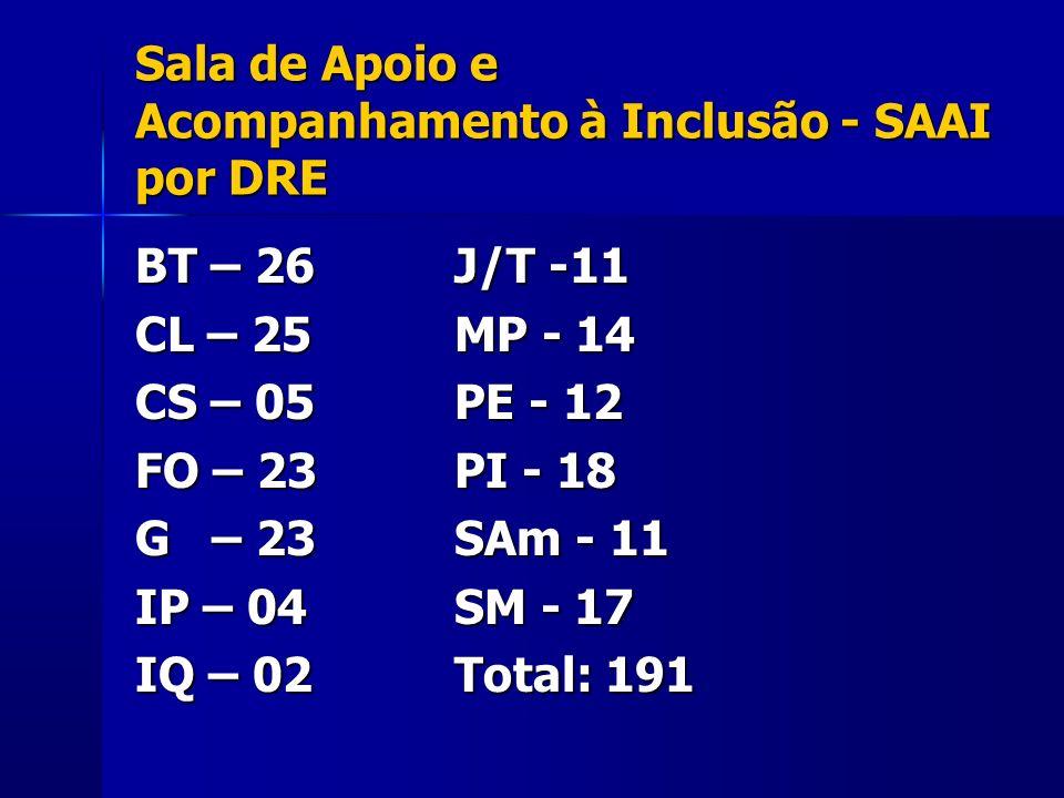 Sala de Apoio e Acompanhamento à Inclusão - SAAI por DRE BT – 26J/T -11 CL – 25MP - 14 CS – 05PE - 12 FO – 23PI - 18 G – 23SAm - 11 IP – 04SM - 17 IQ