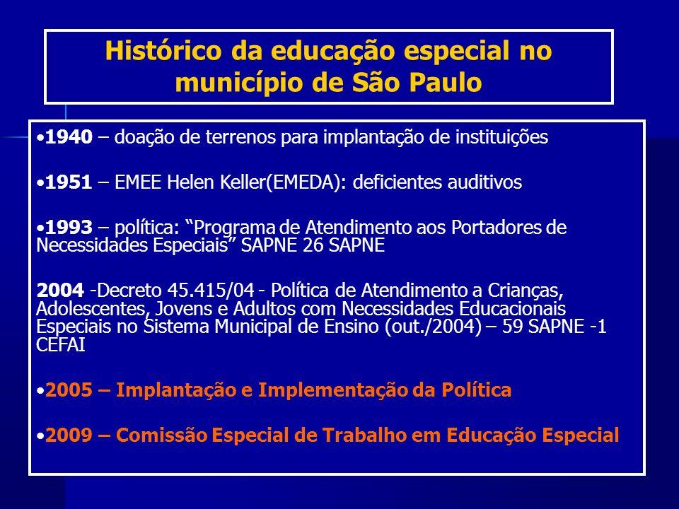 1940 – doação de terrenos para implantação de instituições 1951 – EMEE Helen Keller(EMEDA): deficientes auditivos 1993 – política: Programa de Atendim