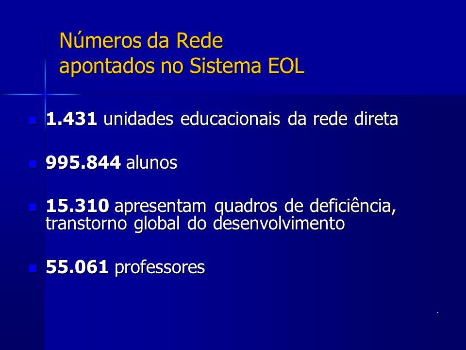 Números da Rede apontados no Sistema EOL 1.431 unidades educacionais da rede direta 1.431 unidades educacionais da rede direta 995.844 alunos 995.844