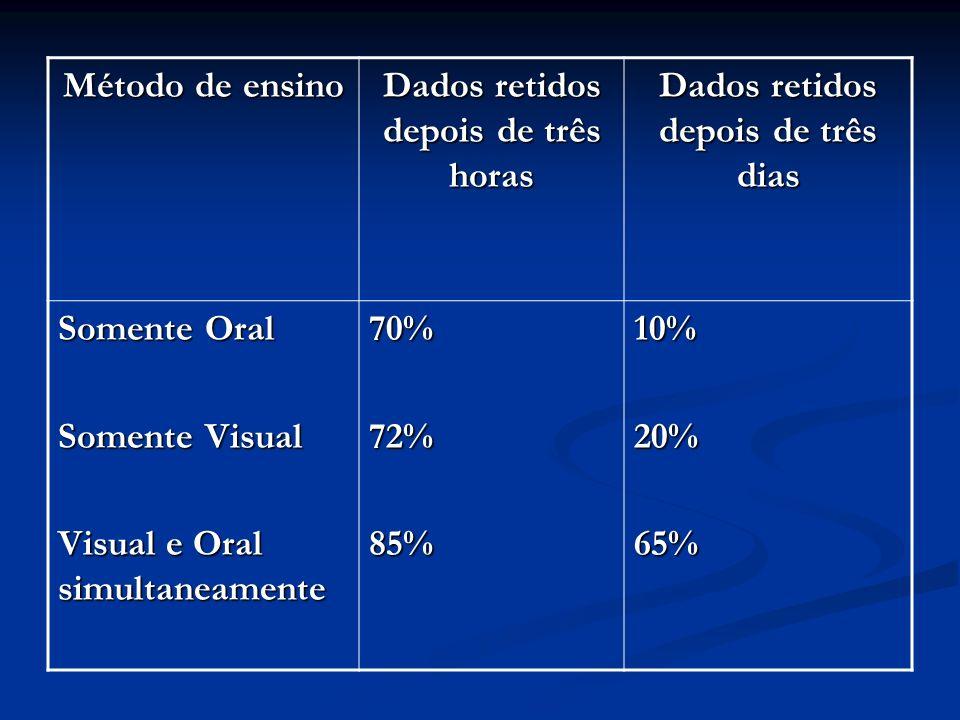 Método de ensino Dados retidos depois de três horas Dados retidos depois de três dias Somente Oral Somente Visual Visual e Oral simultaneamente 70%72%