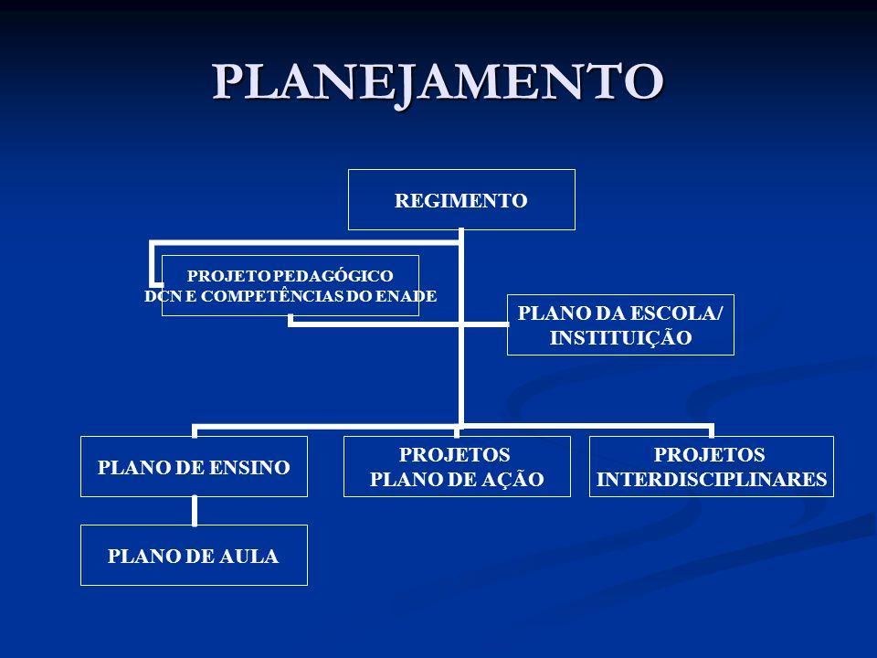 PLANEJAMENTO REGIMENTO PLANO DE ENSINO PLANO DE AULA PROJETOS PLANO DE AÇÃO PROJETOS INTERDISCIPLINARES PROJETO PEDAGÓGICO DCN E COMPETÊNCIAS DO ENADE