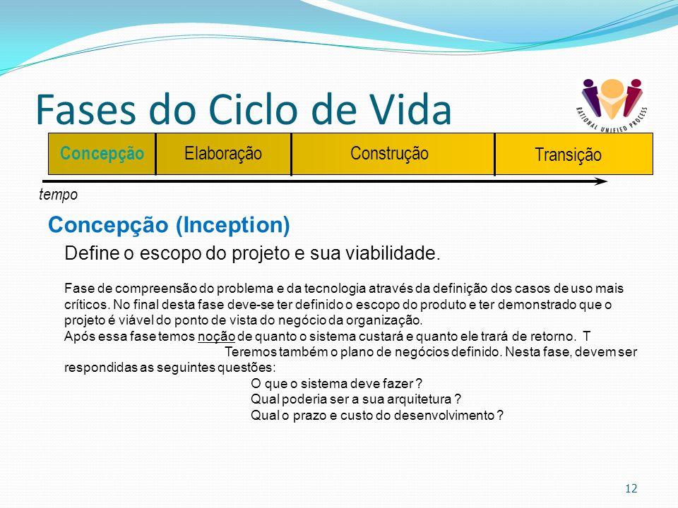 Fases do Ciclo de Vida 12 tempo Concepção ElaboraçãoConstrução Transição Concepção (Inception) Define o escopo do projeto e sua viabilidade. Fase de c