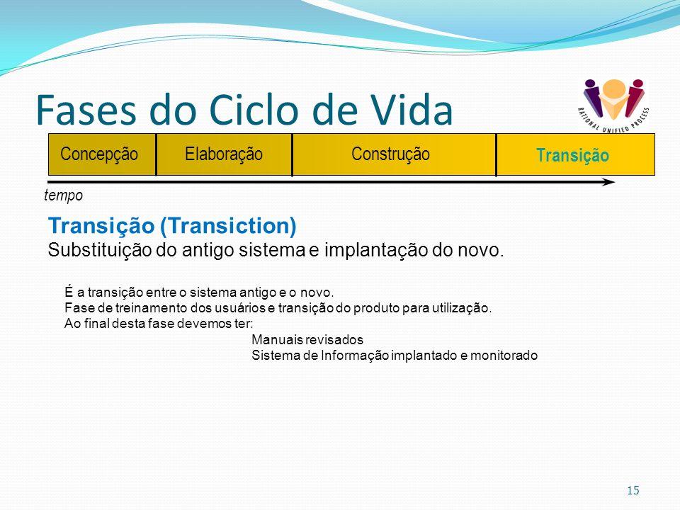 Fases do Ciclo de Vida 15 tempo ConcepçãoElaboraçãoConstrução Transição Transição (Transiction) Substituição do antigo sistema e implantação do novo.
