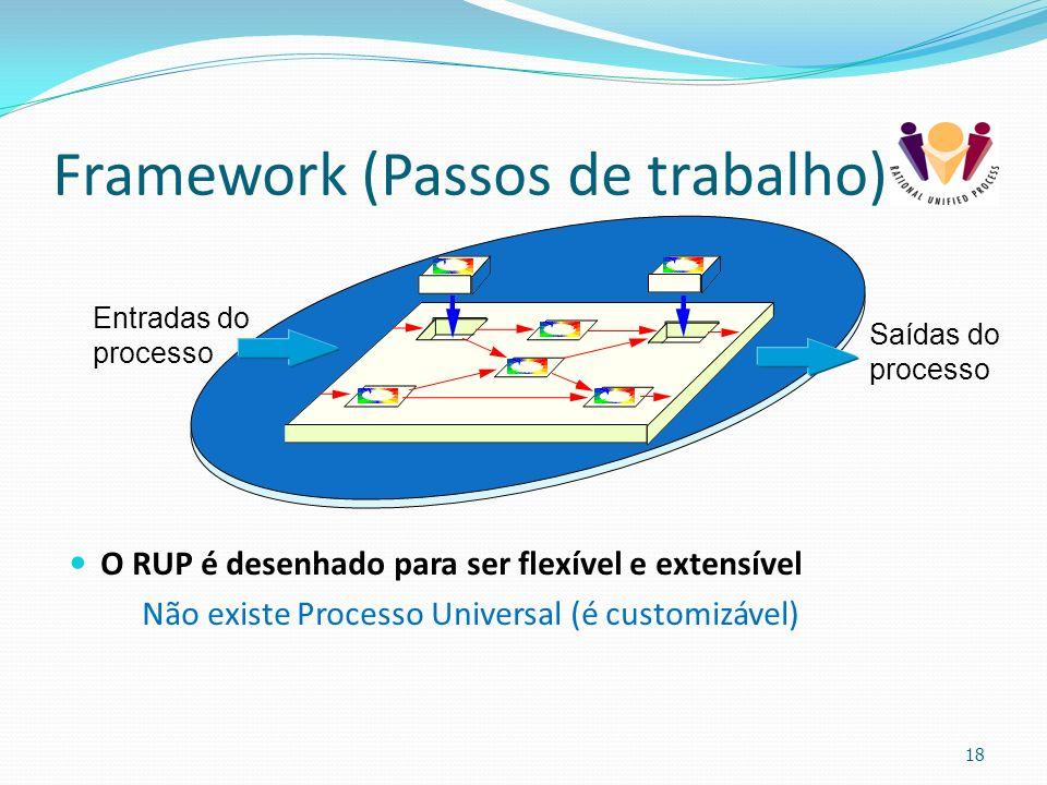Framework (Passos de trabalho) O RUP é desenhado para ser flexível e extensível Não existe Processo Universal (é customizável) 18 Entradas do processo