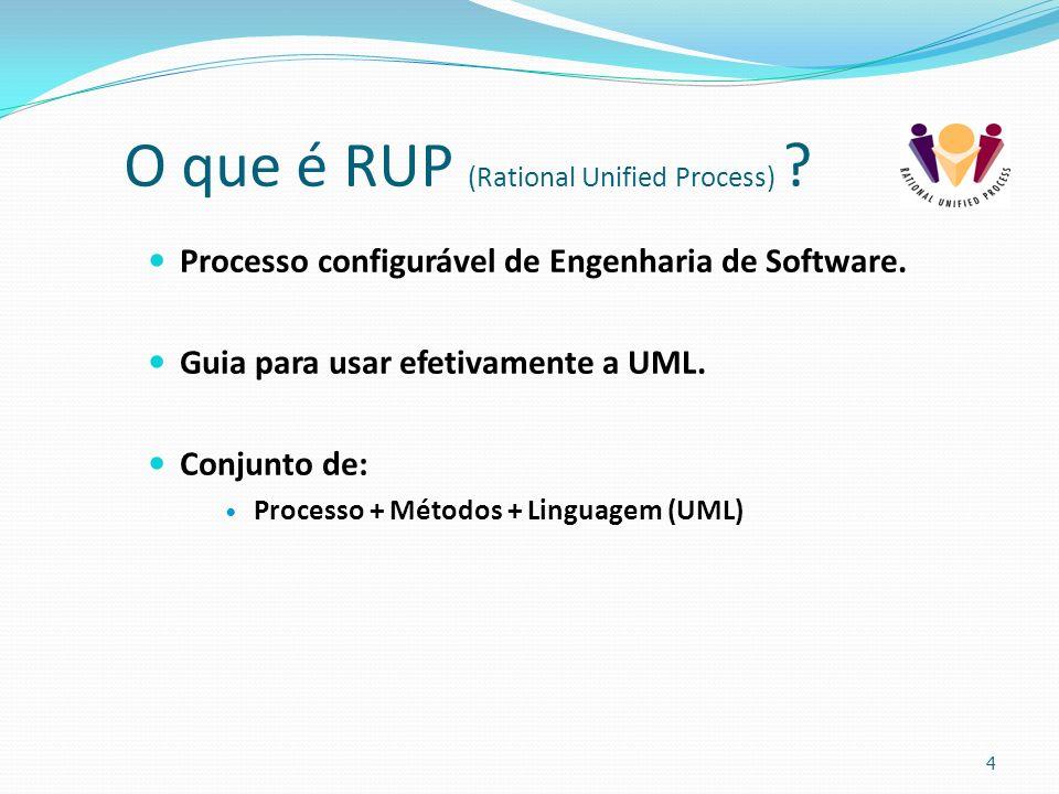 O que é RUP (Rational Unified Process) ? Processo configurável de Engenharia de Software. Guia para usar efetivamente a UML. Conjunto de: Processo + M
