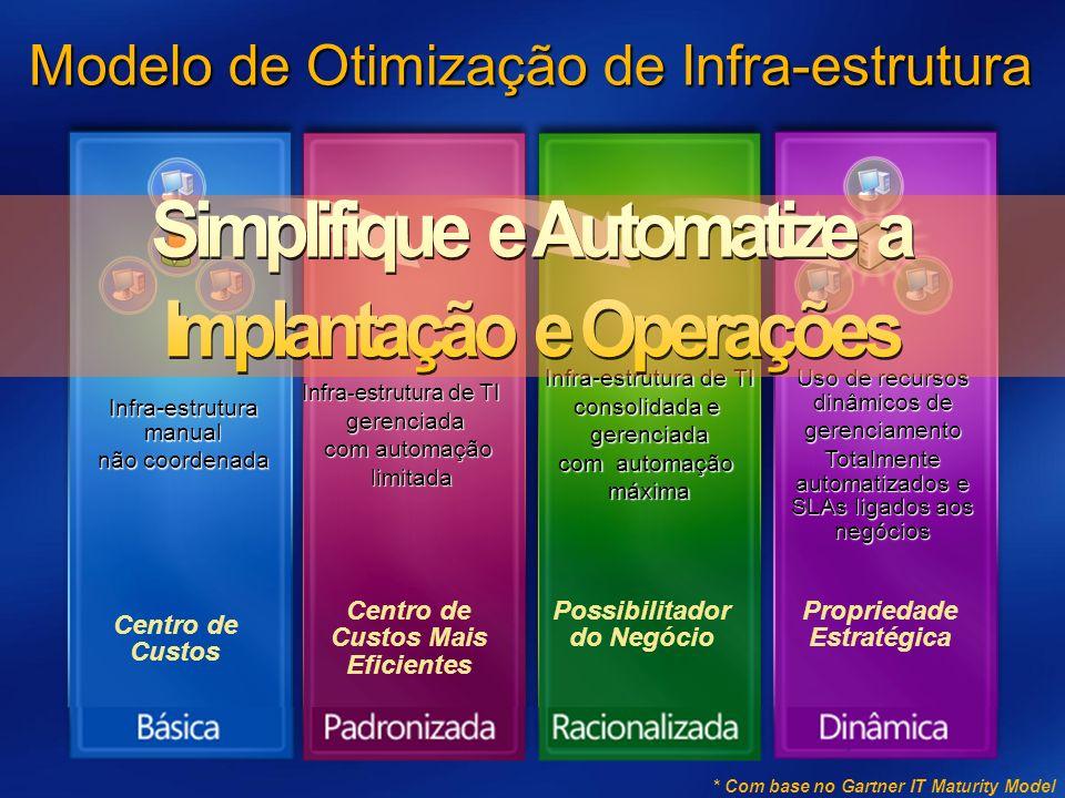 Centro de Custos Infra-estrutura manual não coordenada Centro de Custos Mais Eficientes Infra-estrutura de TI gerenciada com automação limitada limitada Infra-estrutura de TI consolidada e gerenciada com automação máxima Uso de recursos dinâmicos de gerenciamento Totalmente automatizados e SLAs ligados aos negócios Possibilitador do Negócio Propriedade Estratégica * Com base no Gartner IT Maturity Model Modelo de Otimização de Infra-estrutura