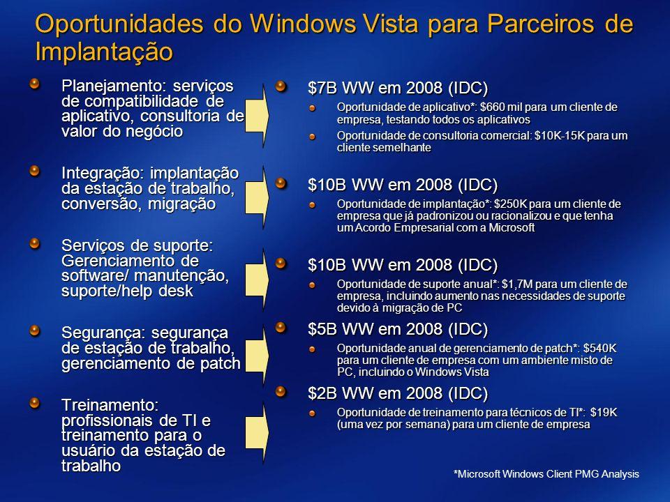 Oportunidades do Windows Vista para Parceiros de Implantação Planejamento: serviços de compatibilidade de aplicativo, consultoria de valor do negócio Integração: implantação da estação de trabalho, conversão, migração Serviços de suporte: Gerenciamento de software/ manutenção, suporte/help desk Segurança: segurança de estação de trabalho, gerenciamento de patch Treinamento: profissionais de TI e treinamento para o usuário da estação de trabalho $7B WW em 2008 (IDC) Oportunidade de aplicativo*: $660 mil para um cliente de empresa, testando todos os aplicativos Oportunidade de consultoria comercial: $10K-15K para um cliente semelhante $10B WW em 2008 (IDC) Oportunidade de implantação*: $250K para um cliente de empresa que já padronizou ou racionalizou e que tenha um Acordo Empresarial com a Microsoft $10B WW em 2008 (IDC) Oportunidade de suporte anual*: $1,7M para um cliente de empresa, incluindo aumento nas necessidades de suporte devido à migração de PC $5B WW em 2008 (IDC) Oportunidade anual de gerenciamento de patch*: $540K para um cliente de empresa com um ambiente misto de PC, incluindo o Windows Vista $2B WW em 2008 (IDC) Oportunidade de treinamento para técnicos de TI*: $19K (uma vez por semana) para um cliente de empresa *Microsoft Windows Client PMG Analysis