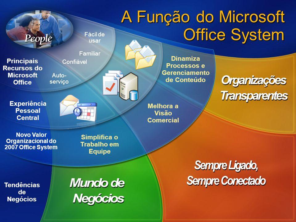 Tendências de Negócios Dinamiza Processos e Gerenciamento de Conteúdo Simplifica o Trabalho em Equipe Melhora a Visão Comercial Novo Valor Organizacional do 2007 Office System Experiência Pessoal Central Principais Recursos do Microsoft Office Auto- serviço Familiar Confiável Fácil de usar A Função do Microsoft Office System