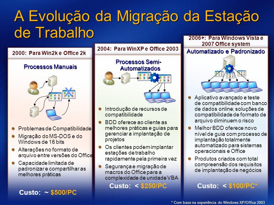 2006+: Para Windows Vista e 2007 Office system 2000: Para Win2k e Office 2k A Evolução da Migração da Estação de Trabalho x Problemas de Compatibilidade Migração do MS-DOS e do Windows de 16 bits Alterações no formato de arquivo entre versões do Office Capacidade limitada de padronizar e compartilhar as melhores práticas Processos Manuais 2004: Para WinXP e Office 2003 Processos Semi- Automatizados Custo: ~ $500/PC Introdução de recursos de compatibilidade BDD oferece ao cliente as melhores práticas e guias para gerenciar a implantação de projetos Os clientes podem implantar estações de trabalho rapidamente pela primeira vez Segurança e migração de macros do Office para a complexidade de unidade VBA Custo: < $250/PC Automatizado e Padronizado Aplicativo avançado e teste de compatibilidade com banco de dados online; soluções de compatibilidade de formato de arquivo diminuem o risco Melhor BDD oferece novo nível de guia com processo de implantação totalmente automatizado para sistemas operacionais e Office Produtos criados com total compreensão dos requisitos de implantação de negócios Custo: < $100/PC* * Com base na experiência do Windows XP/Office 2003