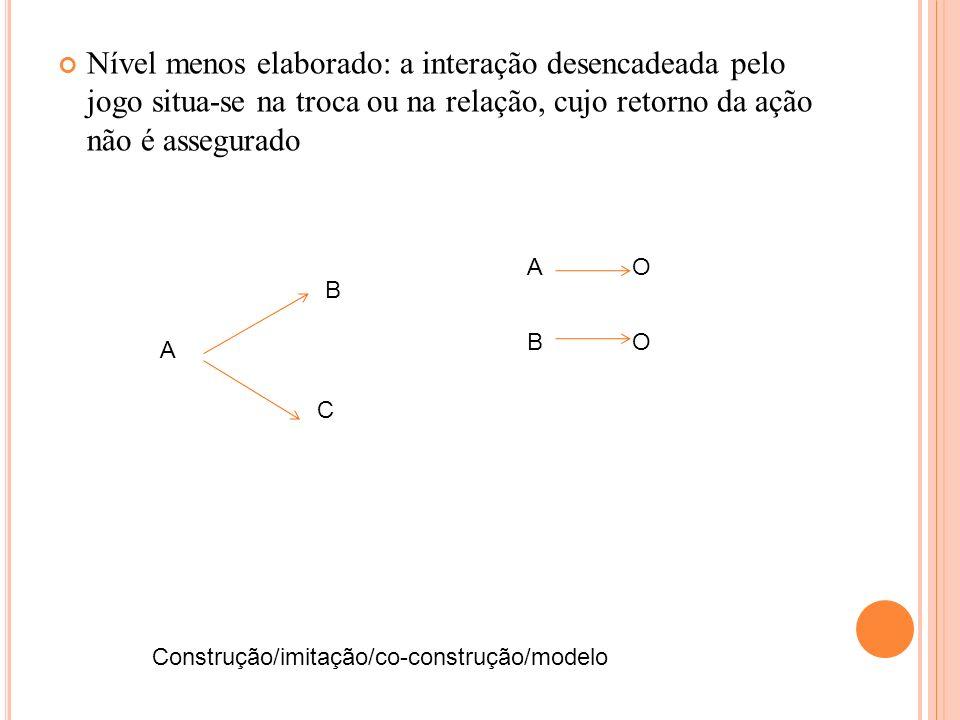 Nível menos elaborado: a interação desencadeada pelo jogo situa-se na troca ou na relação, cujo retorno da ação não é assegurado A C B Construção/imit