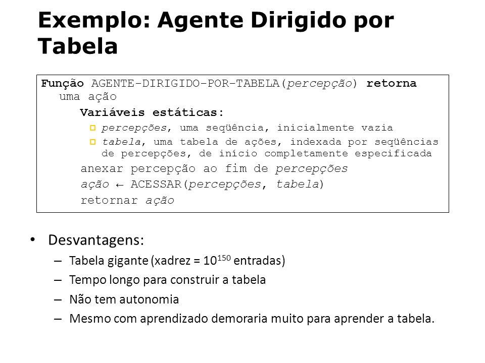Exemplo: Agente Dirigido por Tabela Função AGENTE-DIRIGIDO-POR-TABELA(percepção) retorna uma ação Variáveis estáticas: percepções, uma seqüência, inic