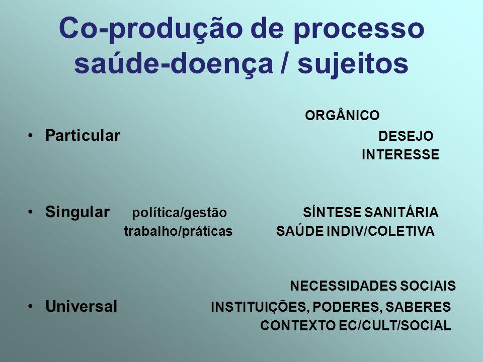 Co-produção de processo saúde-doença / sujeitos ORGÂNICO Particular DESEJO INTERESSE Singular política/gestão SÍNTESE SANITÁRIA trabalho/práticas SAÚD