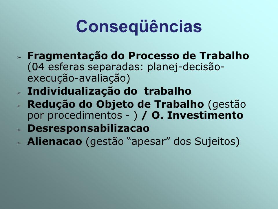 Conseqüências Fragmentação do Processo de Trabalho (04 esferas separadas: planej-decisão- execução-avaliação) Individualização do trabalho Redução do
