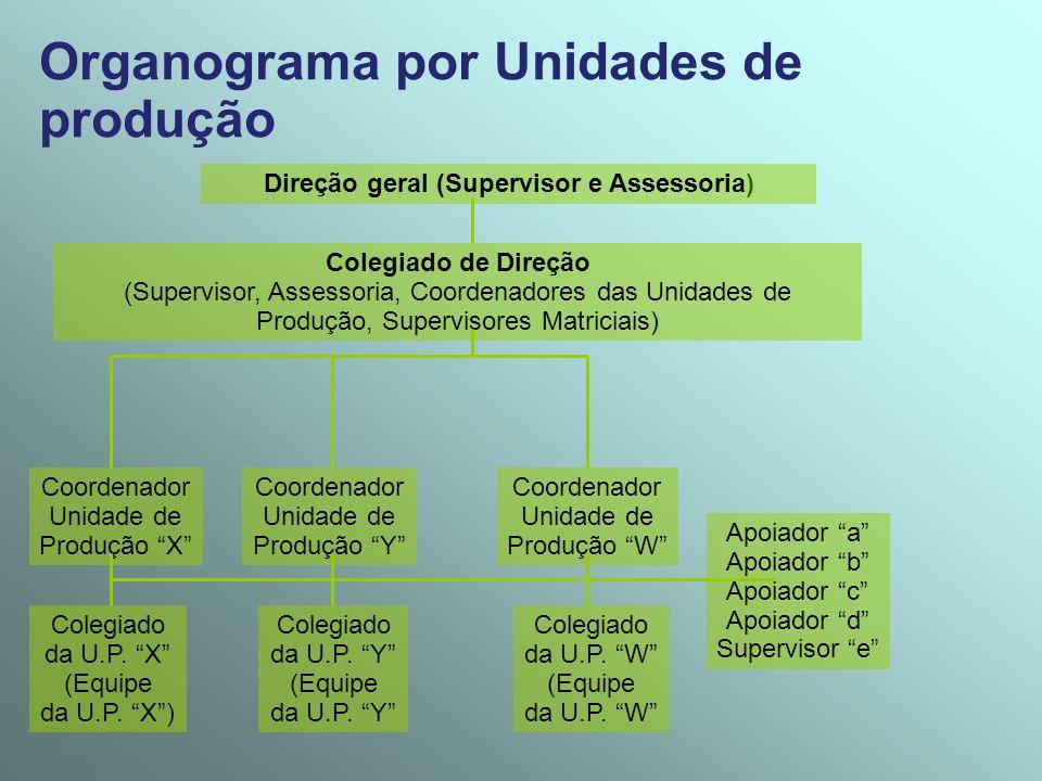 Organograma por Unidades de produção Direção geral (Supervisor e Assessoria) Colegiado de Direção (Supervisor, Assessoria, Coordenadores das Unidades