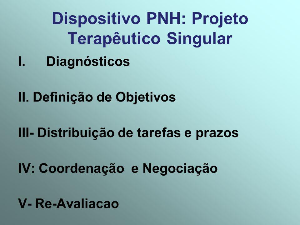 Dispositivo PNH: Projeto Terapêutico Singular I.Diagnósticos II. Definição de Objetivos III- Distribuição de tarefas e prazos IV: Coordenação e Negoci