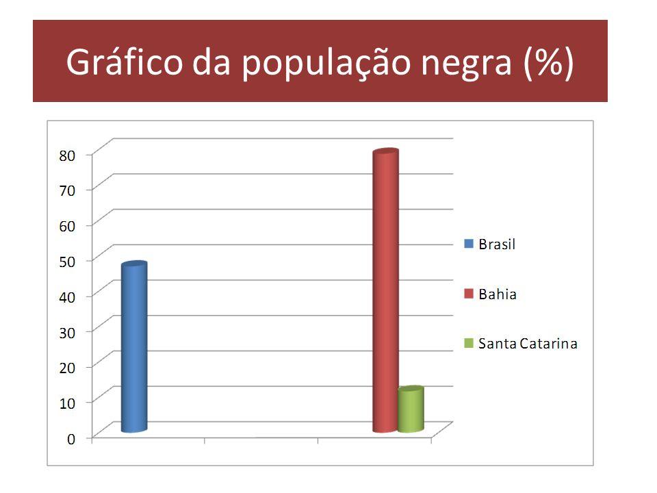Gráfico da população negra (%)