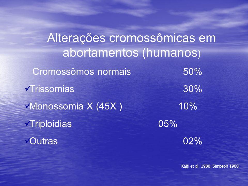 Alterações cromossômicas em abortamentos (humanos ) Cromossômos normais 50% Trissomias 30% Monossomia X (45X ) 10% Triploidias 05% Outras 02% Kajji et