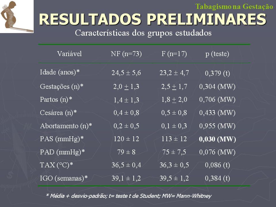 RESULTADOS PRELIMINARES Tabagismo na Gestação * Média + desvio-padrão; t= teste t de Student; MW= Mann-Whitney