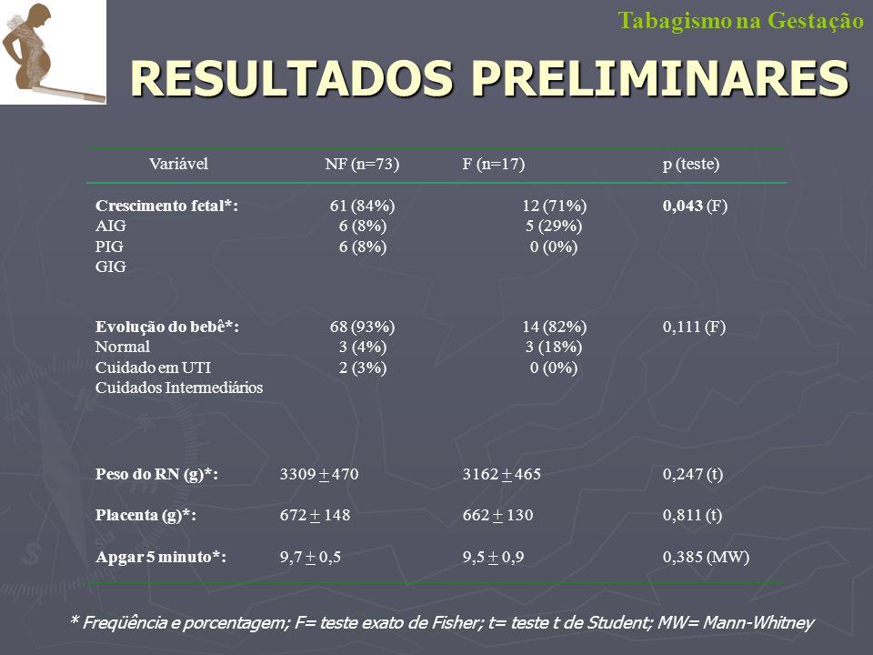 RESULTADOS PRELIMINARES Tabagismo na Gestação * Freqüência e porcentagem; F= teste exato de Fisher; t= teste t de Student; MW= Mann-Whitney VariávelNF