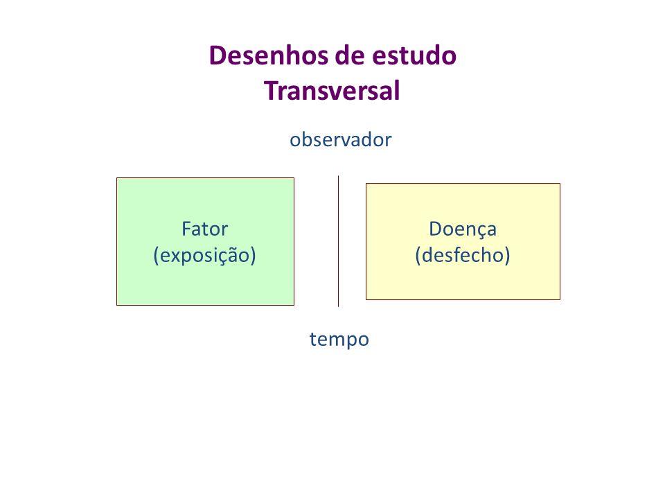 Desenhos de estudo Transversal Fator (exposição) Doença (desfecho) tempo observador