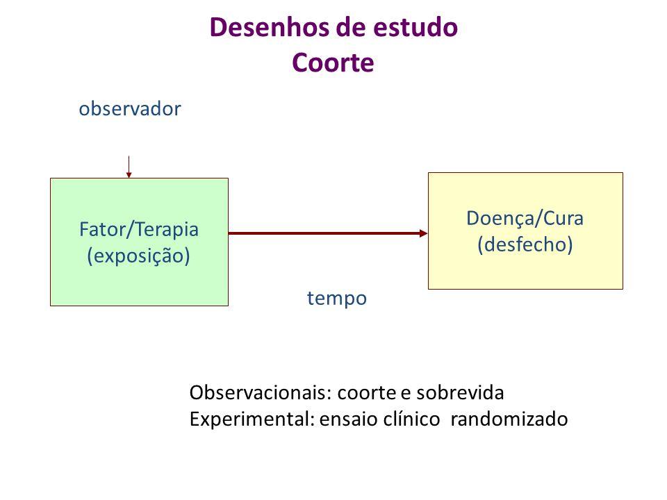 Desenhos de estudo Coorte Fator/Terapia (exposição) Doença/Cura (desfecho) tempo observador Observacionais: coorte e sobrevida Experimental: ensaio clínico randomizado