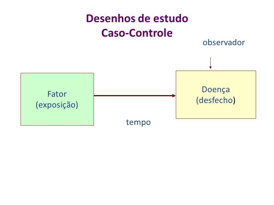 Desenhos de estudo Caso-Controle Fator (exposição) Doença (desfecho) tempo observador