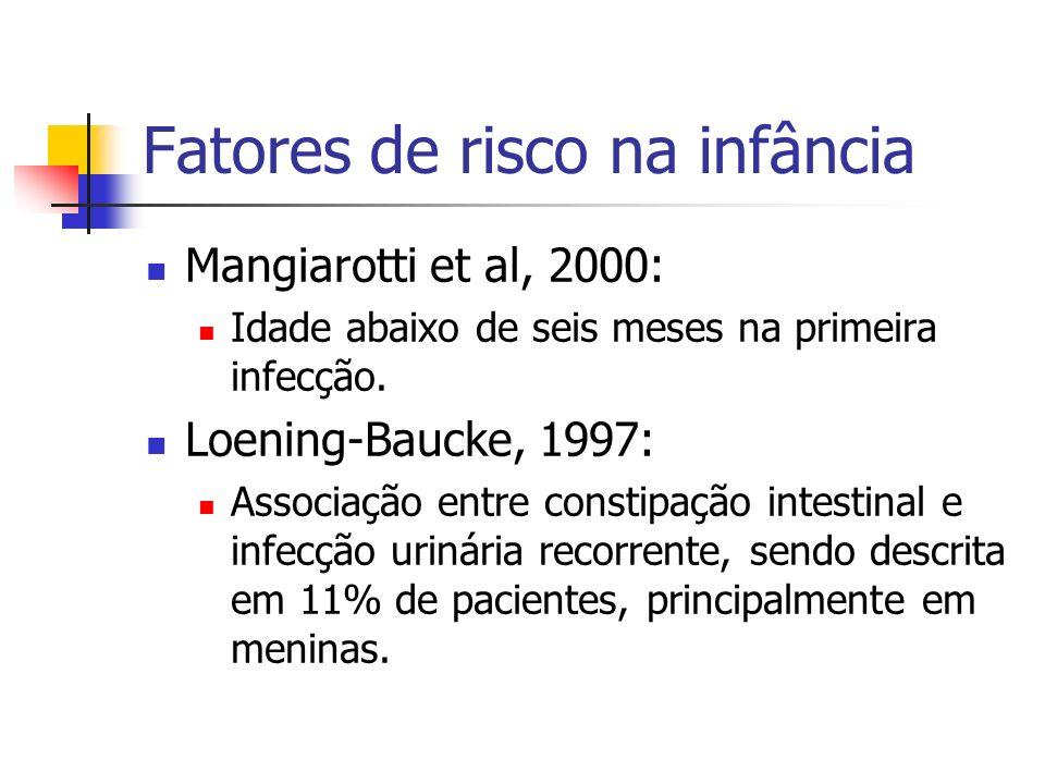 Fatores de risco na infância Riyuzo et al, 2007: 20% a 50% de crianças com infecção urinária recorrente apresentam refluxo vésico-ureteral, principalmente graus III a V e refluxo bilateral.
