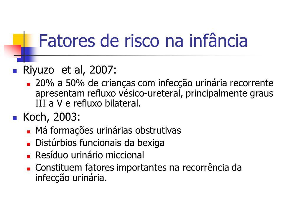 Fatores de risco na infância Riyuzo et al, 2007: 20% a 50% de crianças com infecção urinária recorrente apresentam refluxo vésico-ureteral, principalm