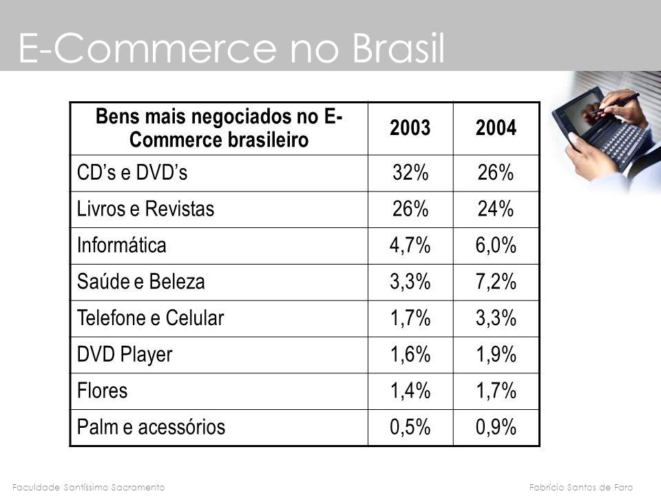Fabrício Santos de FaroFaculdade Santíssimo Sacramento E-Commerce no Brasil Bens mais negociados no E- Commerce brasileiro 20032004 CDs e DVDs32%26% L