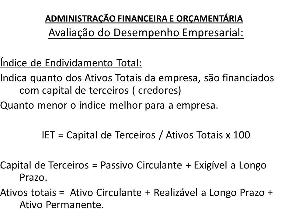 ADMINISTRAÇÃO FINANCEIRA E ORÇAMENTÁRIA Avaliação do Desempenho Empresarial: Índice de Endividamento Total: Indica quanto dos Ativos Totais da empresa