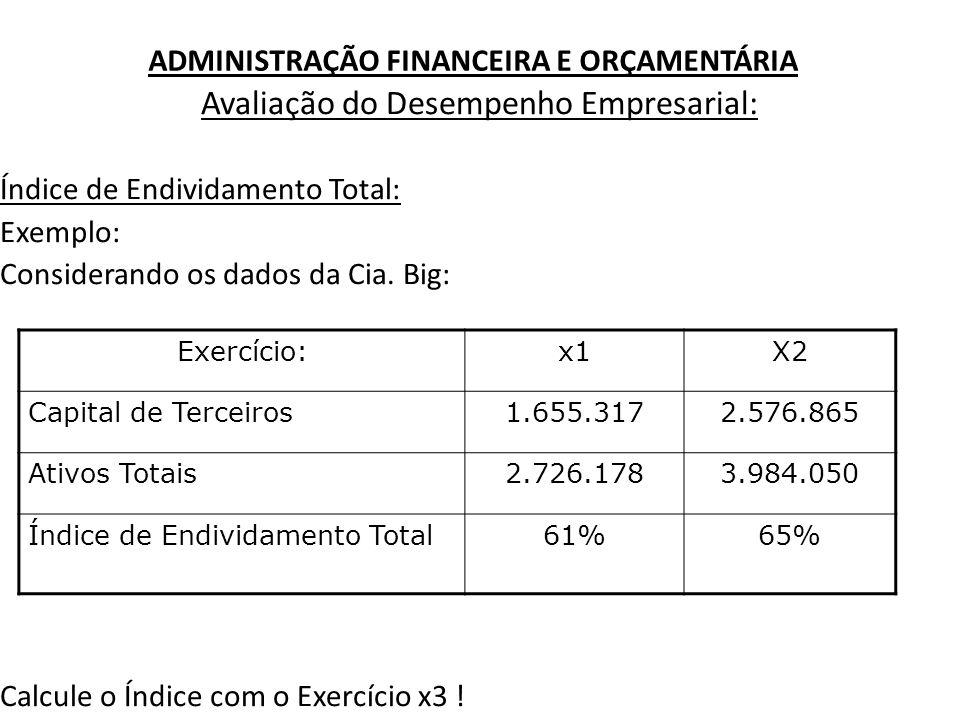 ADMINISTRAÇÃO FINANCEIRA E ORÇAMENTÁRIA Avaliação do Desempenho Empresarial: Índice de Endividamento Total: Exemplo: Considerando os dados da Cia. Big