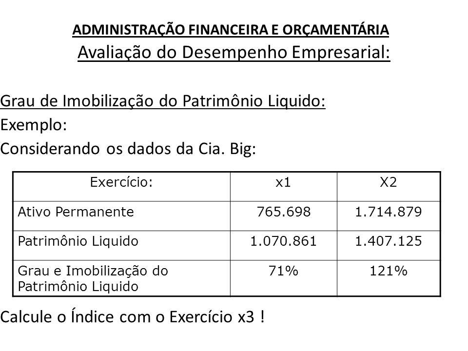 ADMINISTRAÇÃO FINANCEIRA E ORÇAMENTÁRIA Avaliação do Desempenho Empresarial: Grau de Imobilização do Patrimônio Liquido: Exemplo: Considerando os dado