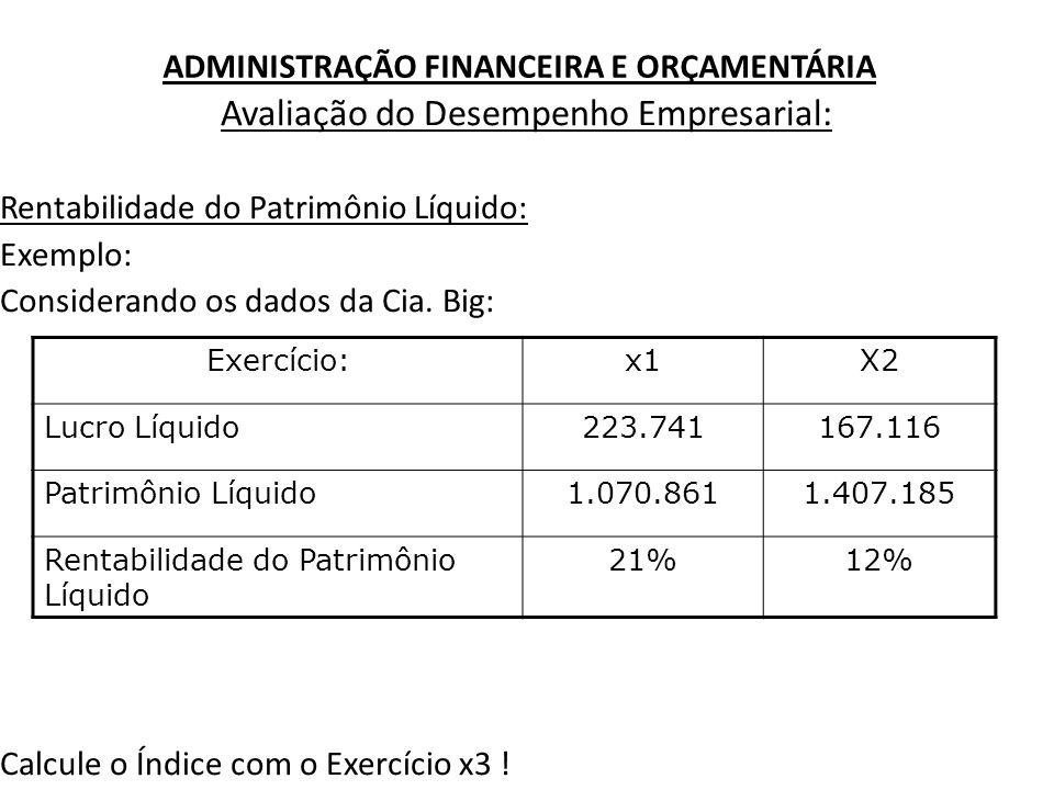 ADMINISTRAÇÃO FINANCEIRA E ORÇAMENTÁRIA Avaliação do Desempenho Empresarial: Rentabilidade do Patrimônio Líquido: Exemplo: Considerando os dados da Ci