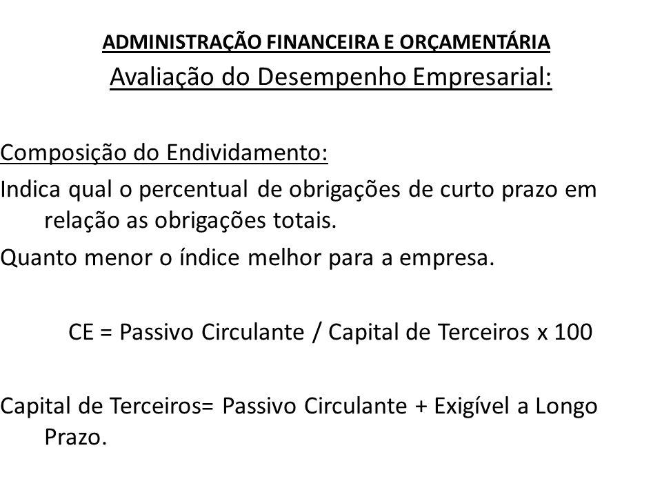 ADMINISTRAÇÃO FINANCEIRA E ORÇAMENTÁRIA Avaliação do Desempenho Empresarial: Composição do Endividamento: Exemplo: Considerando os dados da Cia.