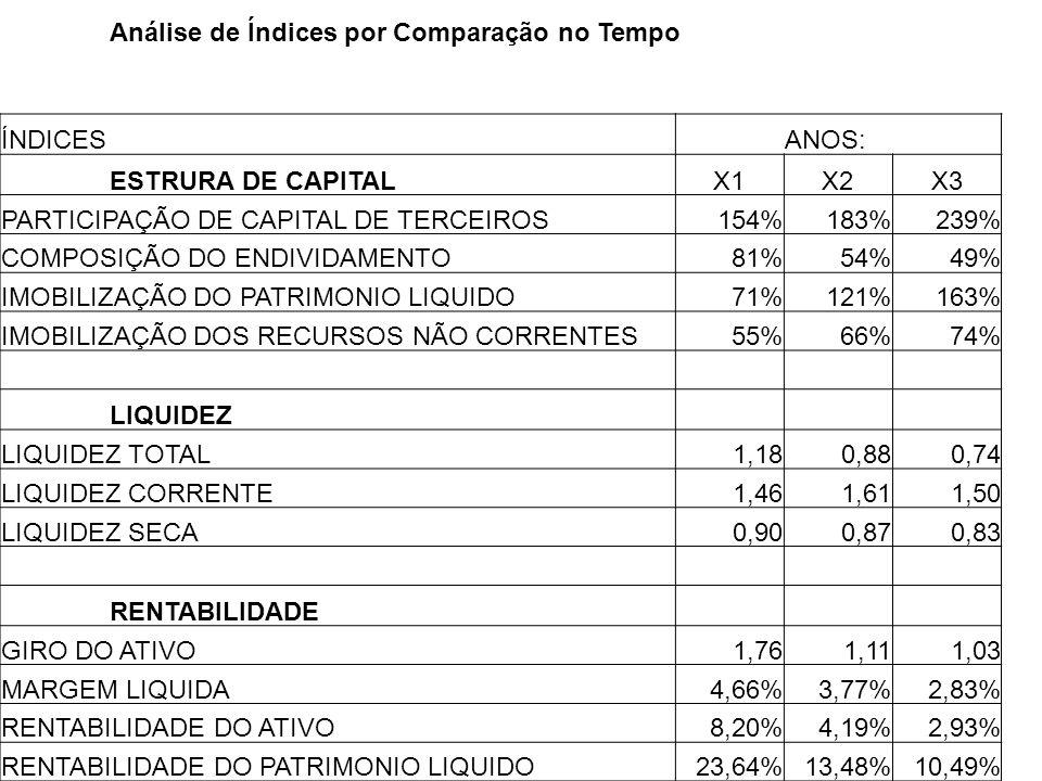 Análise de Índices por Comparação no Tempo ÍNDICES ANOS: ESTRURA DE CAPITAL X1X2X3 PARTICIPAÇÃO DE CAPITAL DE TERCEIROS154%183%239% COMPOSIÇÃO DO ENDI
