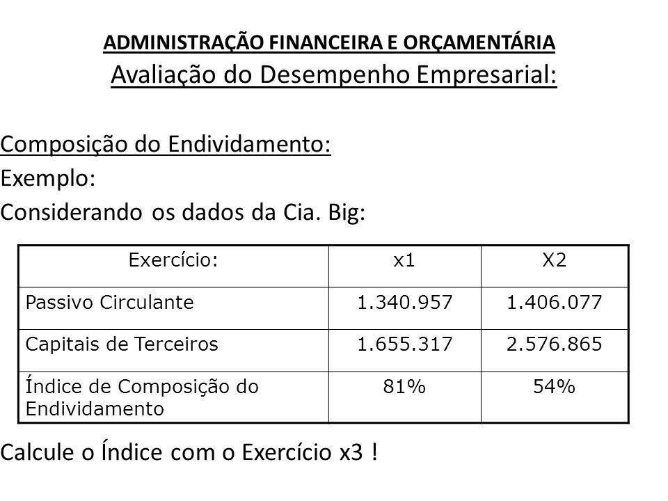 ADMINISTRAÇÃO FINANCEIRA E ORÇAMENTÁRIA Avaliação do Desempenho Empresarial: Índice de Liquidez Corrente: Indica quanto a empresa possui no Ativo Circulante para cada R$1,00 de Passivo Circulante.
