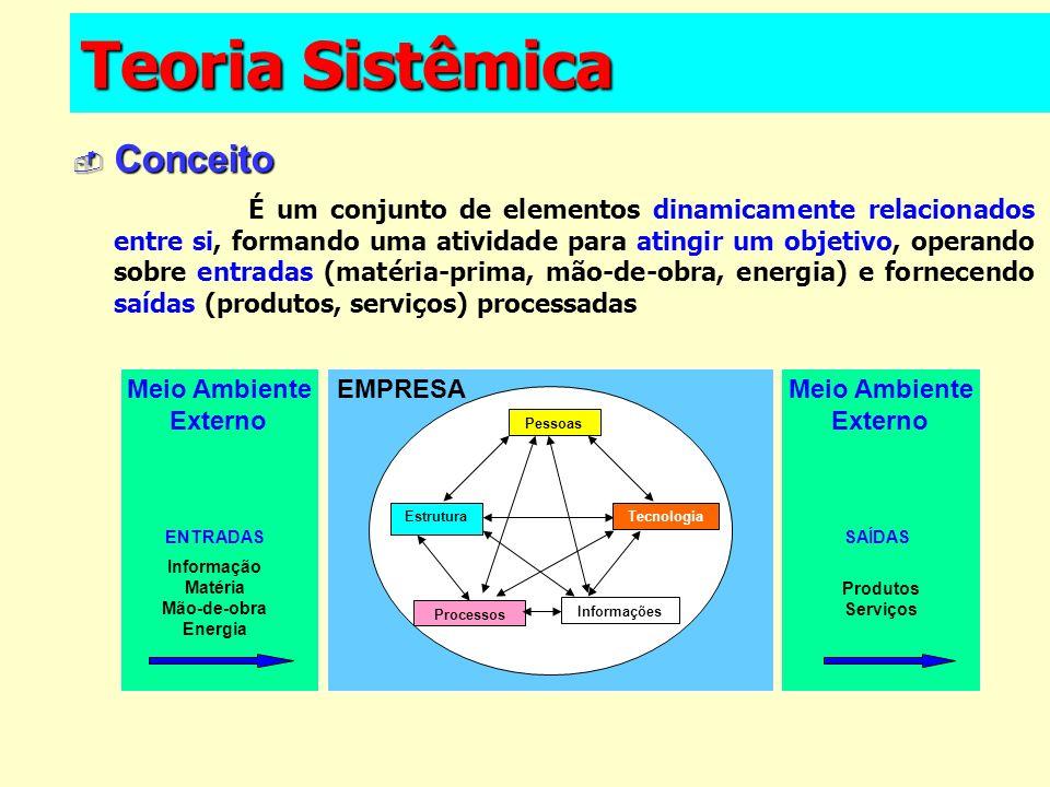 EMPRESA Teoria Sistêmica Conceito Conceito É um conjunto de elementos dinamicamente relacionados entre si, formando uma atividade para atingir um obje