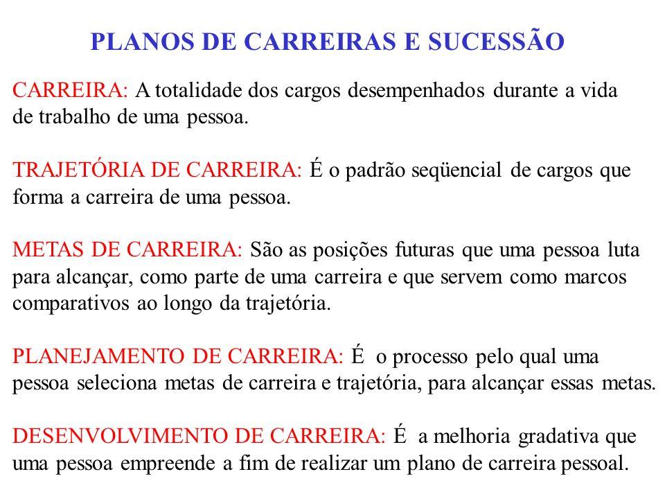 PLANOS DE CARREIRAS E SUCESSÃO CARREIRA: A totalidade dos cargos desempenhados durante a vida de trabalho de uma pessoa. TRAJETÓRIA DE CARREIRA: É o p