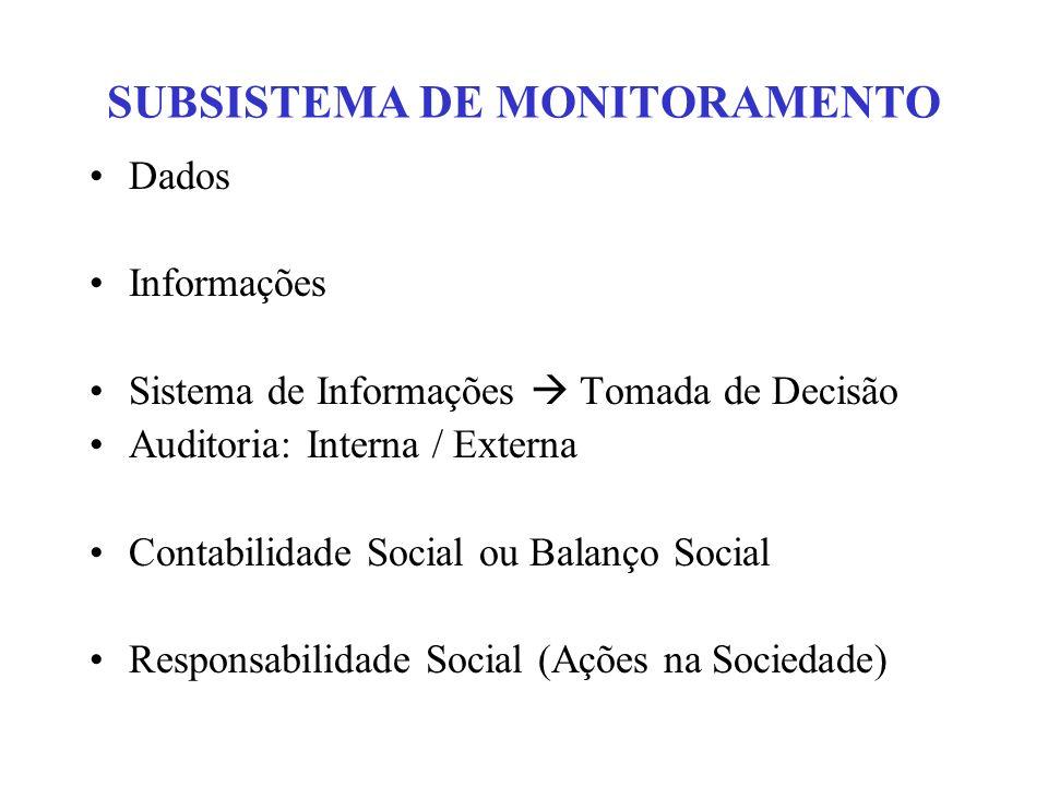 SUBSISTEMA DE MONITORAMENTO Dados Informações Sistema de Informações Tomada de Decisão Auditoria: Interna / Externa Contabilidade Social ou Balanço So