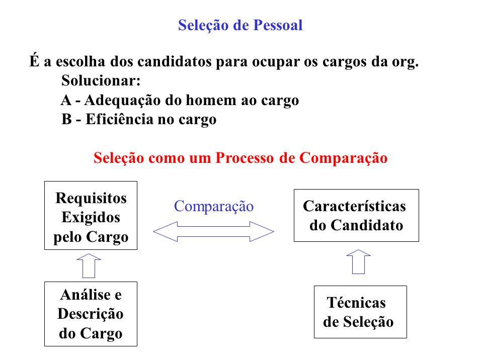 Seleção de Pessoal É a escolha dos candidatos para ocupar os cargos da org. Solucionar: A - Adequação do homem ao cargo B - Eficiência no cargo Seleçã