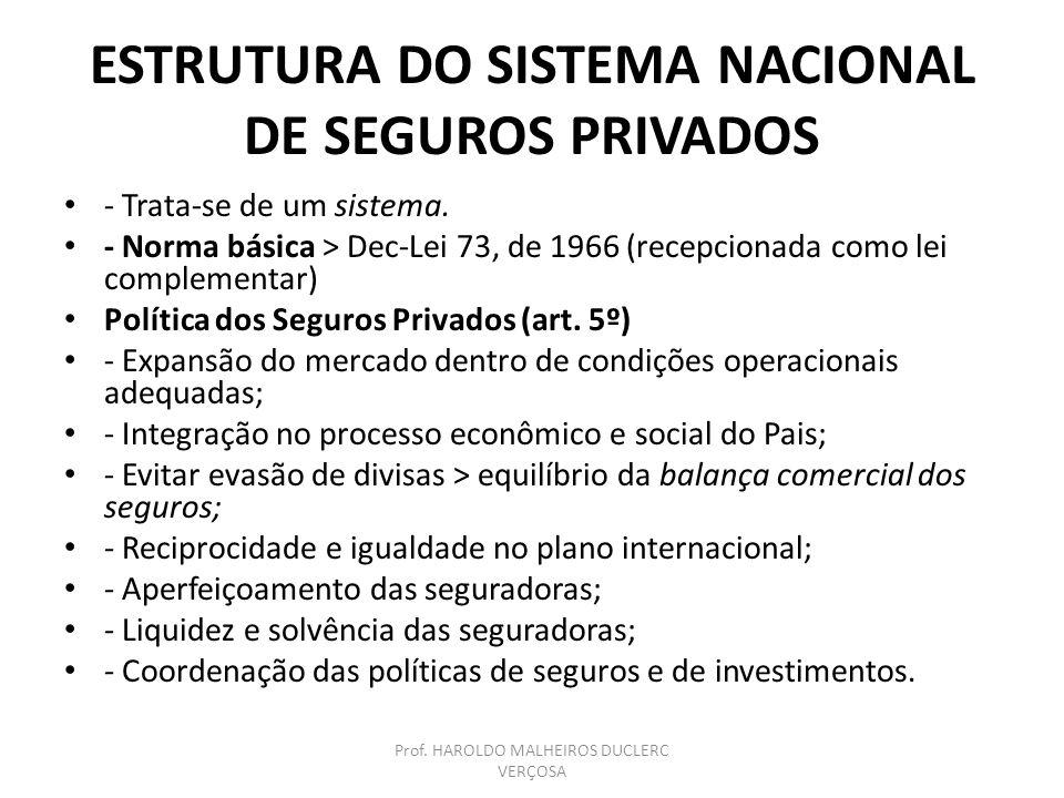 ESTRUTURA DO SNSP - Conselho Nacional de Seguros Privados (CNSP); - Superintendência de Seguros Privados (SUSEP); - Seguradoras; - Corretores habilitados Prof.