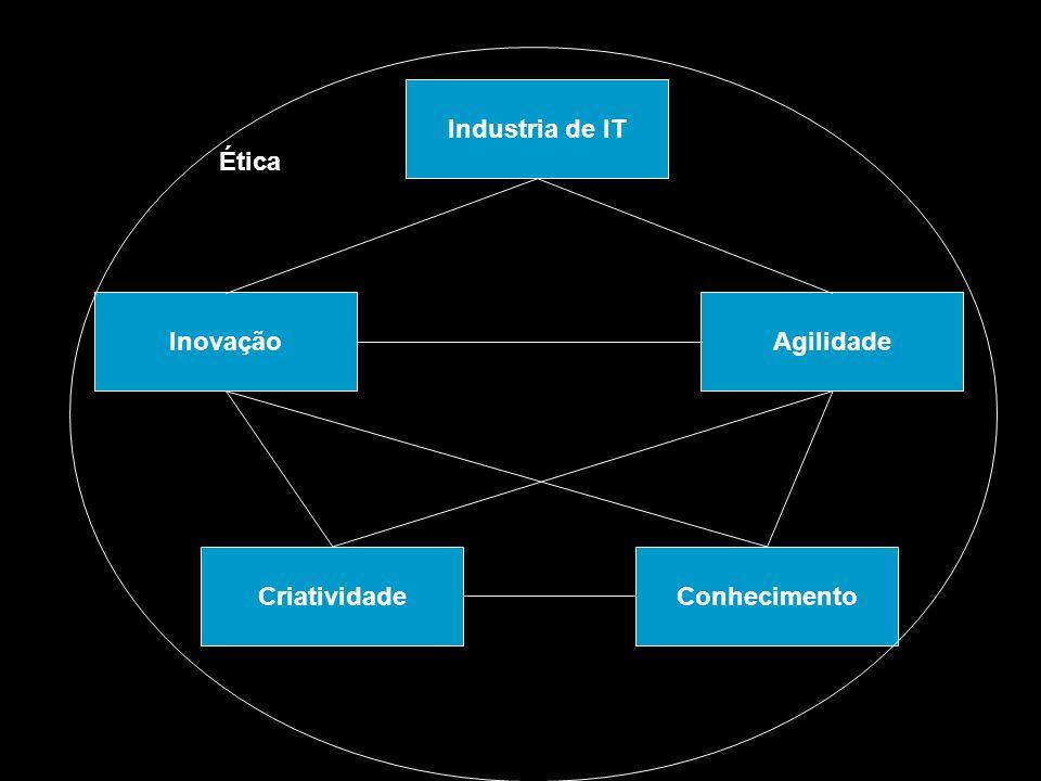 Industria de IT Criatividade Inovação Conhecimento Agilidade Ética